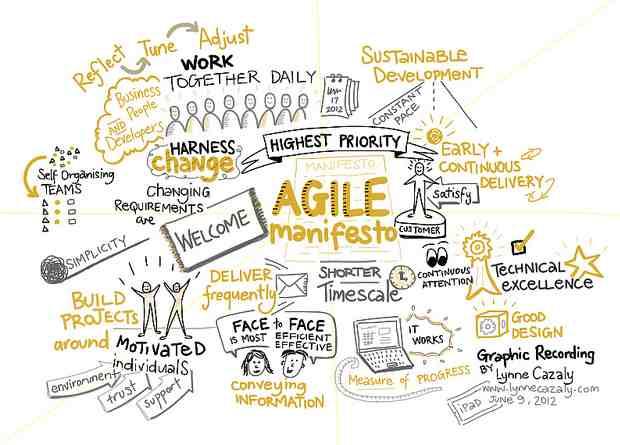 Agile Manifesto Lynne Cazaly